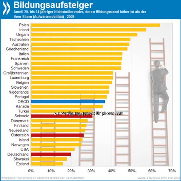 Wie der Vater, so der Sohn? Polen hat OECD-weit die größte Bildungsmobilität zwischen den Generationen: 64 Prozent der 25- bis 34-Jährigen haben einen höheren Bildungsstand als ihre Eltern. In Deutschland sind es nur 20 Prozent!  Mehr unter http://bit.ly/P7gKz6 (Bildung auf einen Blick 2012, S. 132f.), © OECD (26.05.2013)