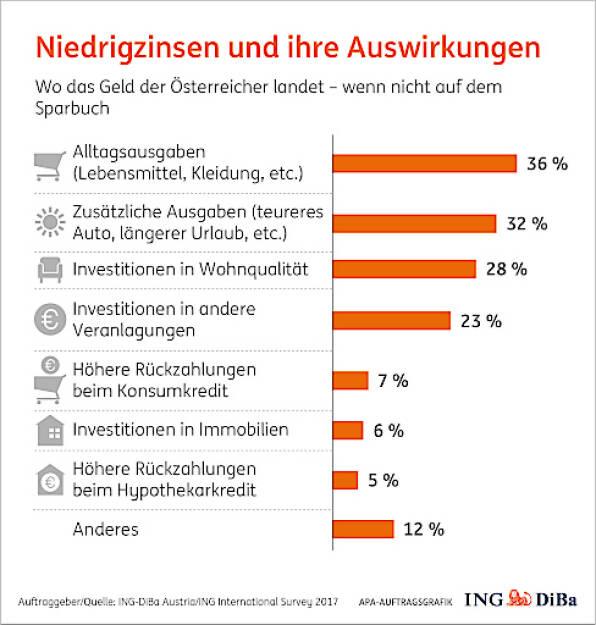 ING-Diba mit Umfrage zu Spargewohnheiten: Jeder Zweite ärgert sich über Niedrigzinsen und ändert Spargewohnheiten; Grafik: APA/ING Diba, © Aussender (23.10.2017)
