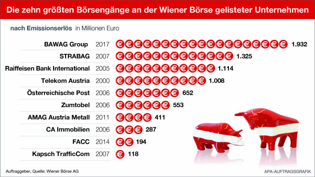 Infografik der Top 10 Börsengänge in Wien, Stand Oktober 2017; Quelle: APA/Wiener Börse, © Aussender (25.10.2017)