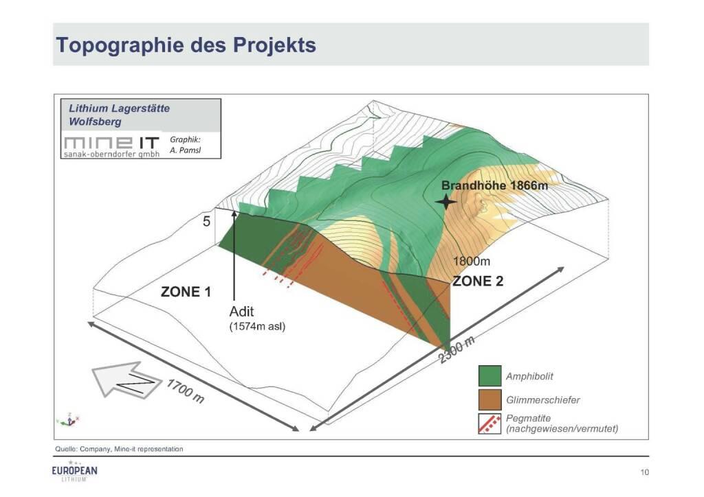 Präsentation European Lithium - Topographie (07.11.2017)