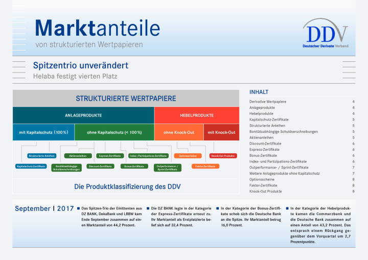 Zertifikatemarkt Deutschland: DZ Bank vor DekaBank und LBBW, Seite 1/8, komplettes Dokument unter http://boerse-social.com/static/uploads/file_2389_zertifikatemarkt_deutschland_dz_bank_vor_dekabank_und_lbbw.pdf