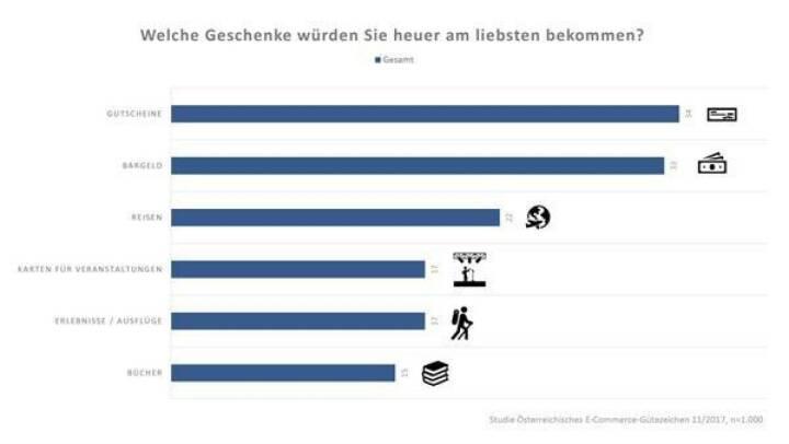 Die aktuelle Studie des Österreichischen E-Commerce-Gütezeichen enthüllt die Wünsche der Österreicher/innen. Fast 80 Prozent der Österreicherinnen und Österreicher wollen heuer online Geschenke kaufen. Quelle: E-Commerce-Gütezeichen