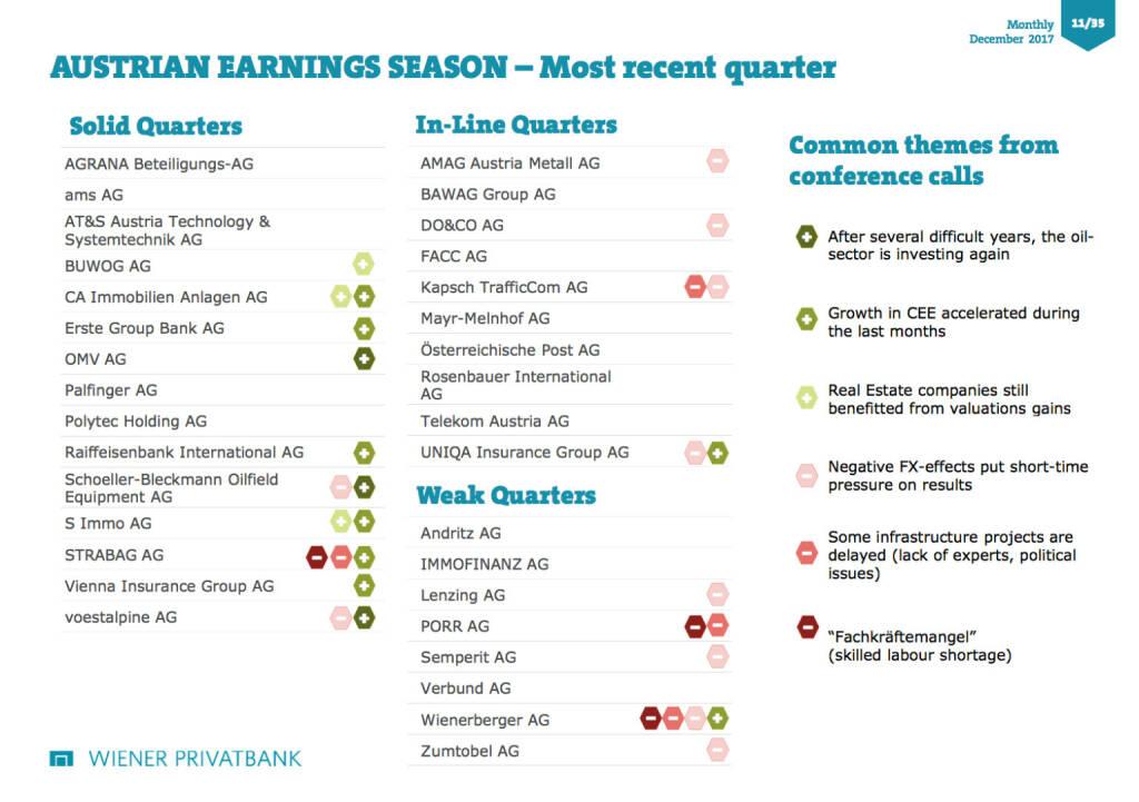 Wiener Privatbank zur Earnings Season in Wien , © Aussender (04.12.2017)