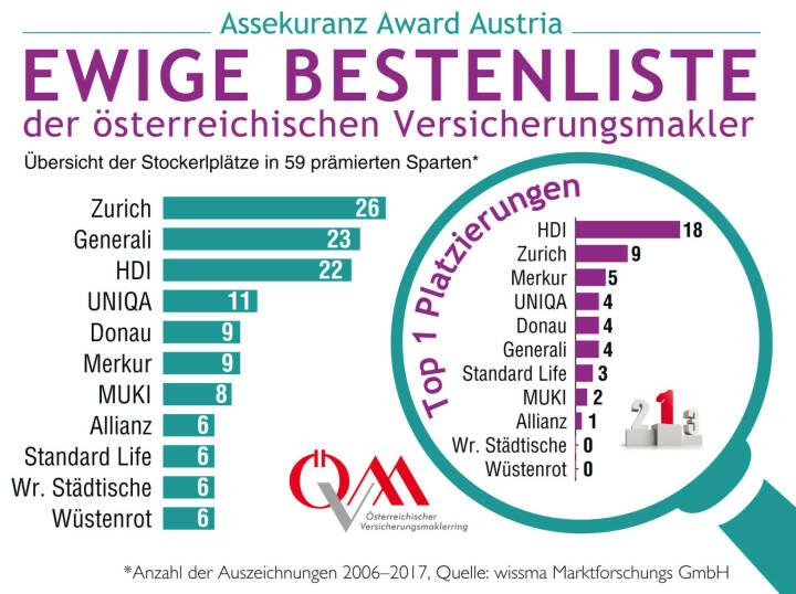 Der Assekuranz Award Austria (AAA) wird im kommenden Jahr zum zwölften Mal vergeben. Der Österreichische Versicherungsmaklerring (ÖVM) und die Marktforschungsgesellschaft wissma haben aus diesem Anlass eine ewige Bestenliste (Hall of Fame) der erfolgreichsten Awardgewinner erstellt. Laut Bestenliste haben die knapp 4.000 heimischen Versicherungsmakler/innen, die für die Bewertungen verantwortlich zeichnen, drei absolute Versicherungen als Favoriten: Zürich (mit bisher 26 Auszeichnungen), Generali mit 23 und HDI mit 22 Auszeichnungen. Mit einigem Respektabstand folgen UNIQA mit 11 Auszeichnungen, Donau und Merkur (je 9) sowie MUKI mit 8 Awards seit Beginn der Auszeichnungen 2006. Quelle: ÖVM