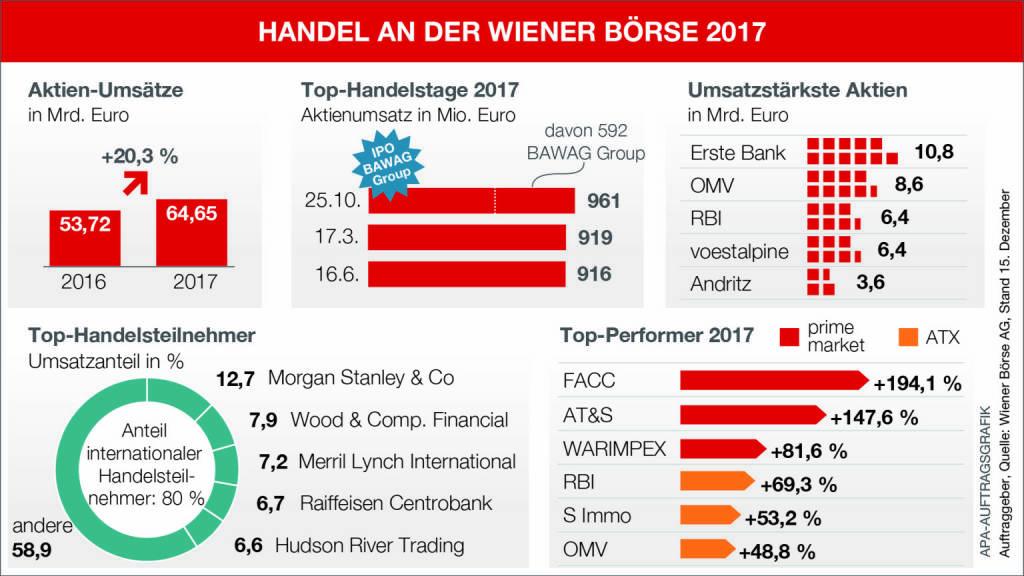 Infografik - Handel an der Wiener Börse 2017; Quelle: APA/Wiener Börse, © Aussender (19.12.2017)