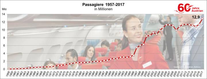 Austrian Airlines hat im Zeitraum Jänner bis Dezember 2017 rund 12,9 Millionen Passagiere befördert. Dies sind um rund 1,5 Millionen mehr Passagiere als im Vorjahr. Copyright: Austrian Airlines