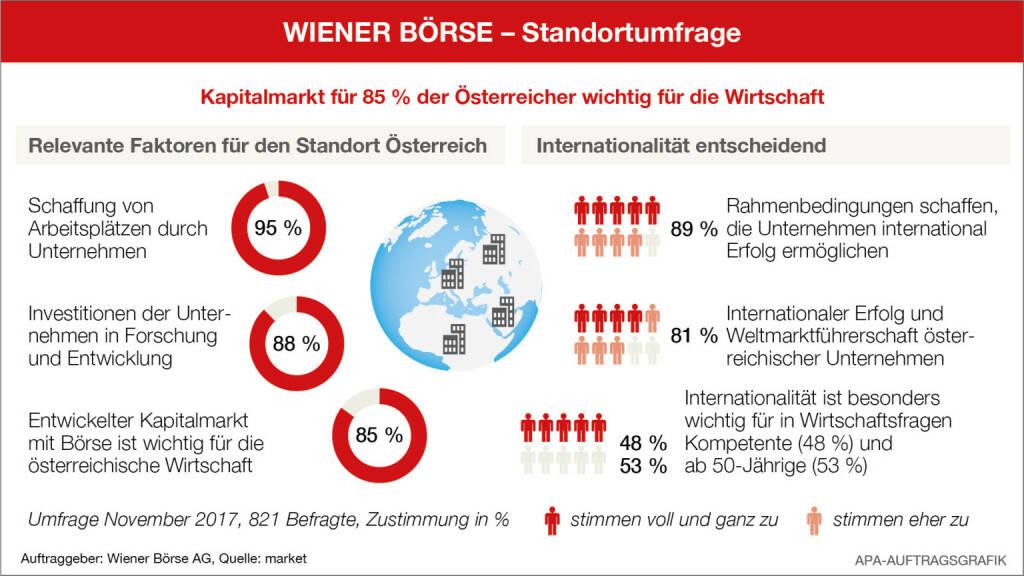 Wiener Börse Standortumfrage: Rund 90 % der Österreicher halten Arbeitsplätze, Forschung und Internationalität für wichtigste Faktoren für den Standort Österreich; Quelle: Wiener Börse/APA-Auftragsgrafik, © Aussender (06.02.2018)