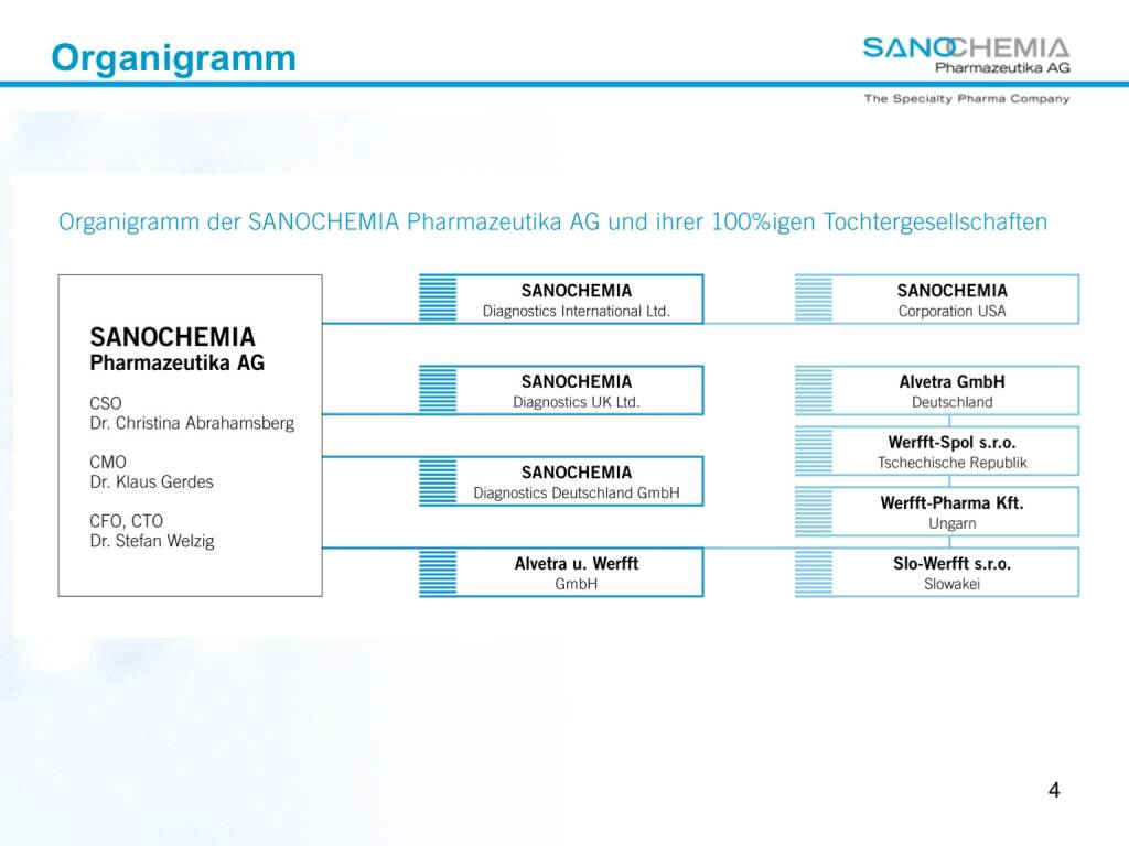 Präsentation Sanochemia - Organigramm (27.02.2018)