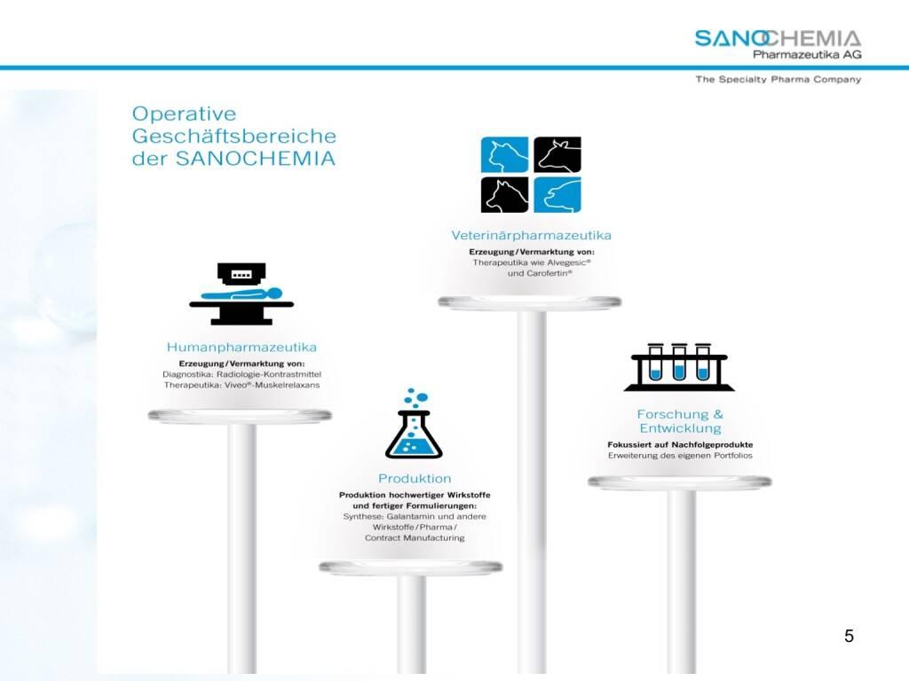 Präsentation Sanochemia - operative Geschäftsbereiche (27.02.2018)