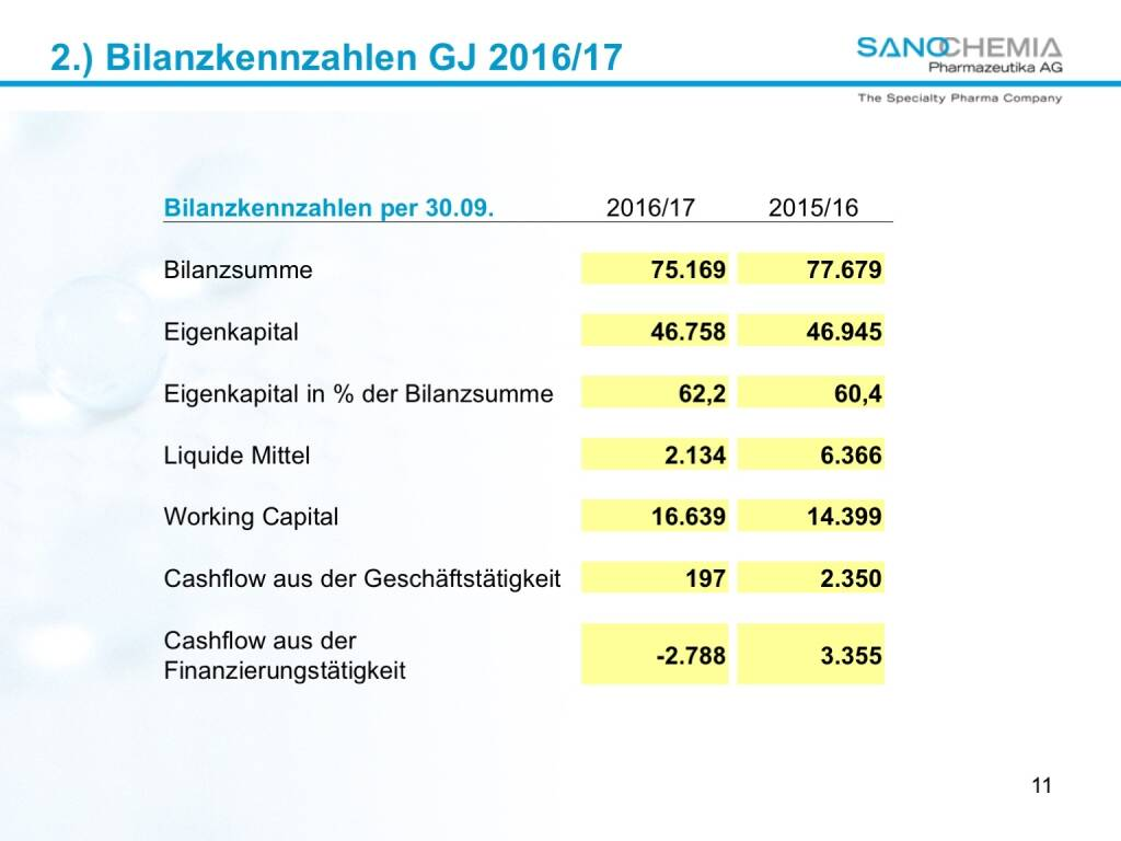 Präsentation Sanochemia - Bilanzkennzahlen (27.02.2018)