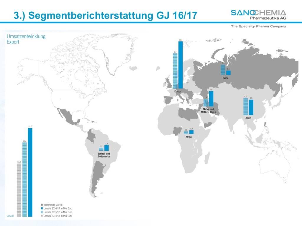 Präsentation Sanochemia - Segmenberichterstattung (27.02.2018)