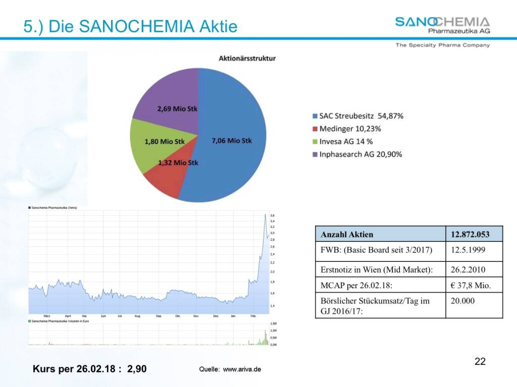 Präsentation Sanochemia - die Aktie (27.02.2018)