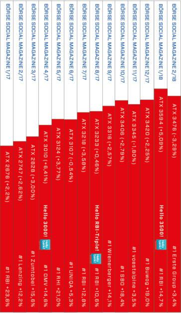 Börse Social Magazine Heftrücken mit dem ATX-Chart http://www.boerse-social.com/magazine, © Aussender (01.03.2018)