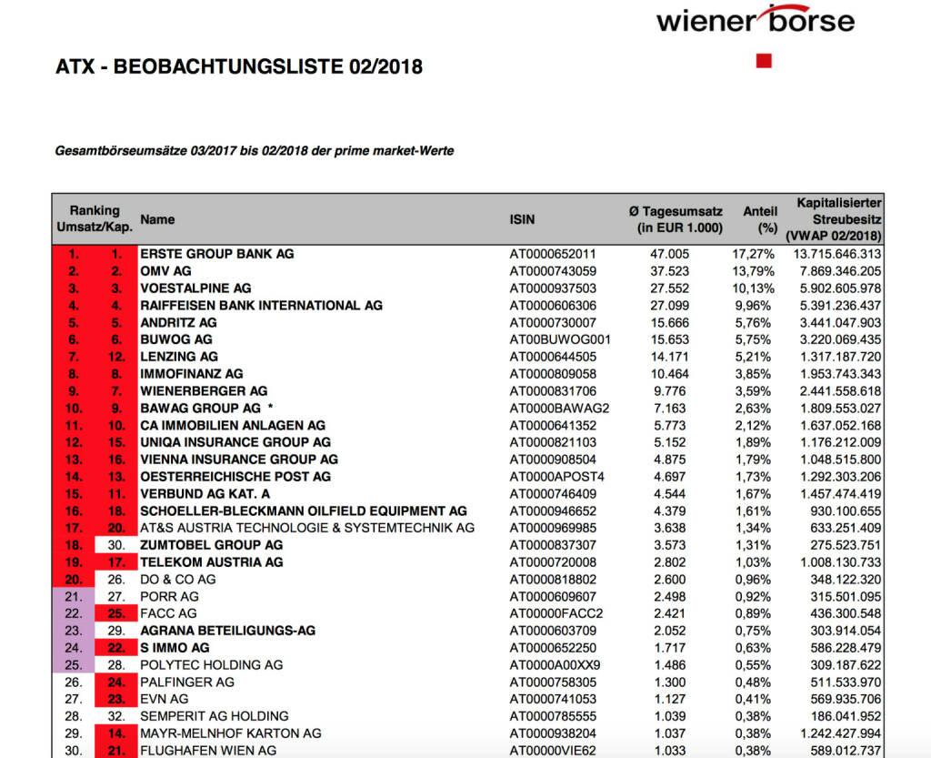 ATX-Beobachtungliste 02/2018 https://www.wienerborse.at, © Aussender (01.03.2018)