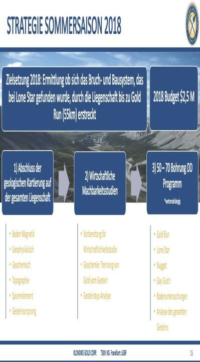 Präsentation Klondike - Strategie Sommersaison 2018