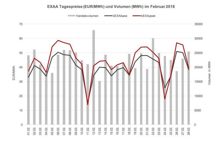 Das Preisniveau ist im Februar 2018 im Monatsmittel mit 40,15 EUR/MWh im bEXAbase (00-24 Uhr) und 44,23 EUR/MWh im bEXApeak (09-20 Uhr) im Vergleich zum Jänner 2018 (29,78 bEXAbase bzw. 37,39 bEXApeak) erheblich gestiegen. Durch die nachträgliche Kaltfront im Februar sind die Preise nun wieder auf Vorjahresniveau.