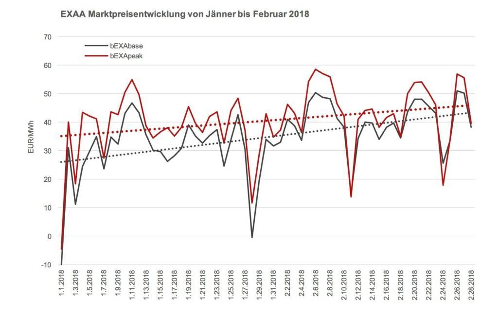 Steigende Preise können auch zur Folge haben, dass sich Zonenflüsse zwischen Österreich und Deutschland ändern. , © EXAA (10.03.2018)