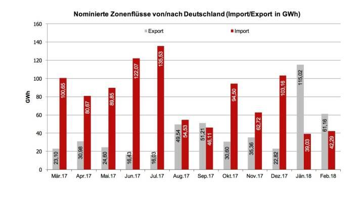 Wie in der Grafik ersichtlich wurde über die EXAA im Jänner und Februar diesen Jahres (Im Gegensatz zu den Vormonaten) mehr Energie nach Deutschland exportiert als importiert. Deutschland hatte in dieser Zeit mehr Energiebedarf und österreichische Erzeuger konnten ihren Überschuss exportieren.