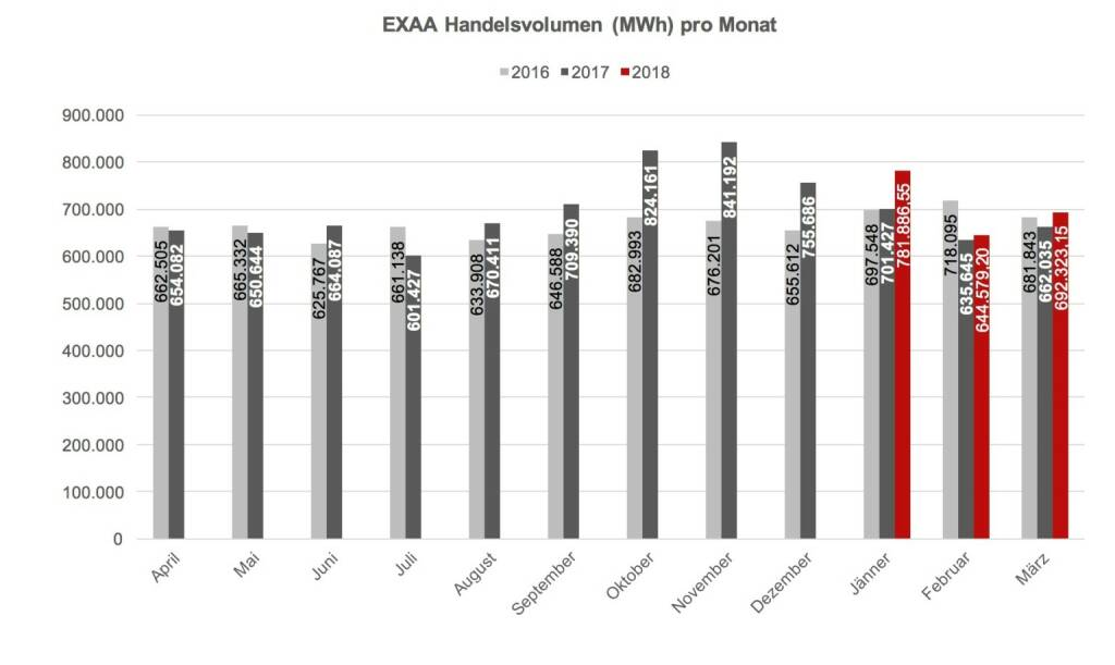 Im Gegensatz zum allgemeinen Markttrend konnte EXAA auch für diesen Monat einen Volumszuwachs verzeichnen., © EXAA (20.04.2018)