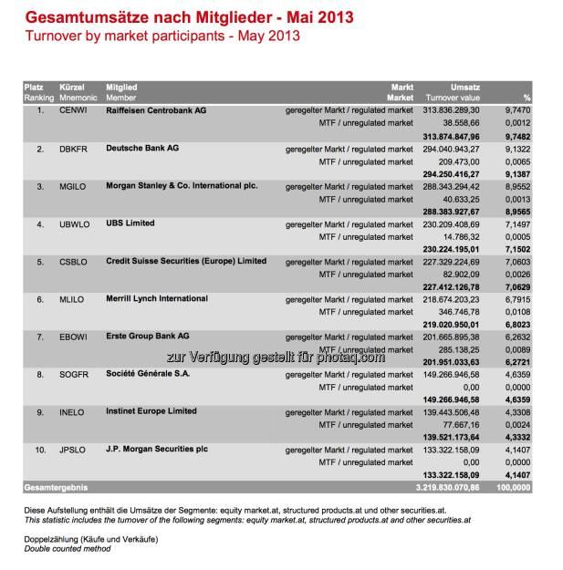 Top-10-Handelsteilnehmer Wiener Börse, Mai 2013 (07.06.2013)