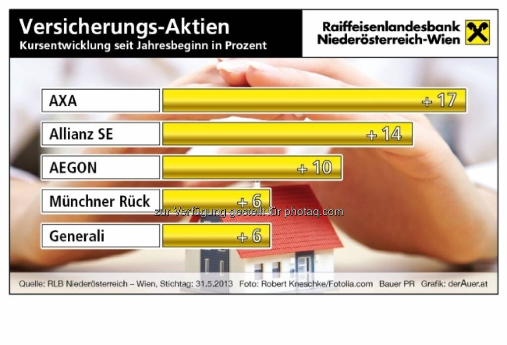 Versicherungs-Aktien Kursentwicklung seit Jahresbeginn in Prozent: Axa, Allianz, Argon, Münchner Rück, Generali (c) derAuer Grafik Buch Web (08.06.2013)