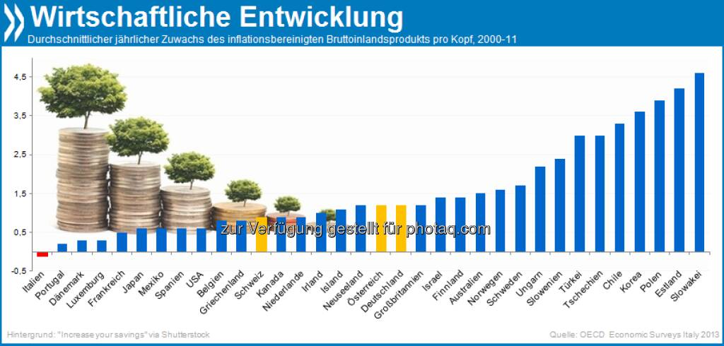 Forza Italia? In der OECD ist Italien das einzige Land, dessen inflationsbereinigtes Bruttoinlandsprodukt pro Kopf zwischen 2000 und 2011 gesunken ist.  Mehr unter http://bit.ly/ForzaIT (Economic Surveys: Italy 2013, S.14), © OECD (08.06.2013)