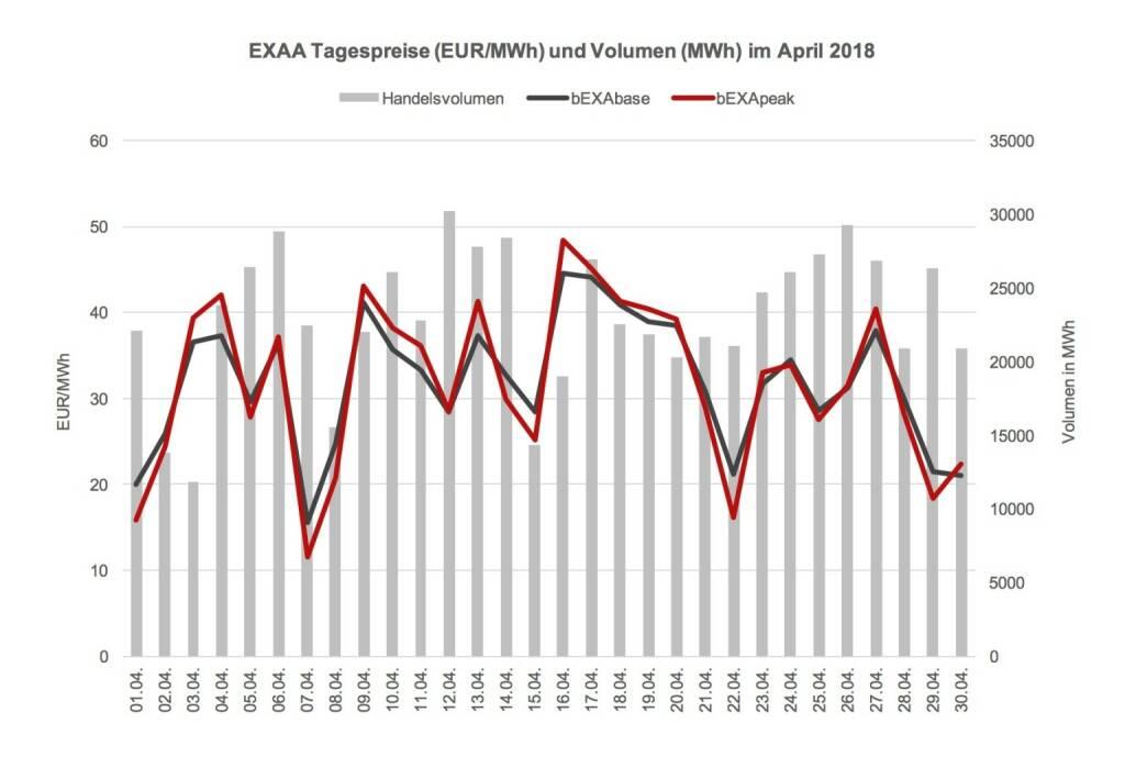Das Preisniveau ist im April 2018 im Monatsmittel mit 31,94 EUR/MWh im bEXAbase (00-24 Uhr) und 31,87 EUR/MWh im bEXApeak (09-20 Uhr) im Vergleich zum März 2018 (36,85 bEXAbase bzw. 39,90 bEXApeak) abermals deutlich gesunken. Übrigens: Hierbei handelt es sich um keinen Druckfehler, der Peak-Preis war im Aprilmittel wirklich unter dem Base-Preis; eine absolute Marktneuheit, die auf einen hohen Einspeiseanteil an Photovoltaik-Energie zurückzuführen ist., © EXAA (17.05.2018)