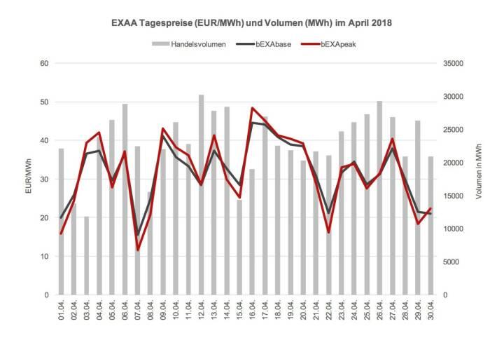 Das Preisniveau ist im April 2018 im Monatsmittel mit 31,94 EUR/MWh im bEXAbase (00-24 Uhr) und 31,87 EUR/MWh im bEXApeak (09-20 Uhr) im Vergleich zum März 2018 (36,85 bEXAbase bzw. 39,90 bEXApeak) abermals deutlich gesunken. Übrigens: Hierbei handelt es sich um keinen Druckfehler, der Peak-Preis war im Aprilmittel wirklich unter dem Base-Preis; eine absolute Marktneuheit, die auf einen hohen Einspeiseanteil an Photovoltaik-Energie zurückzuführen ist.