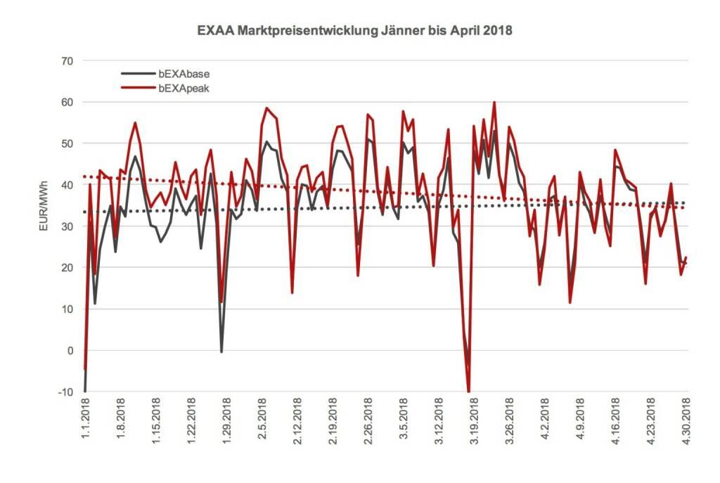 EXAA Marktpreisentwicklung Jänner bis April 2018  , © EXAA (17.05.2018)