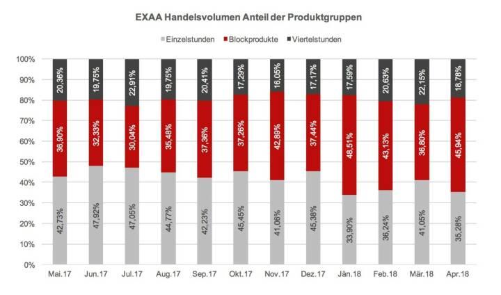 EXAA Handelsvolumen Anteil der Produktgruppen