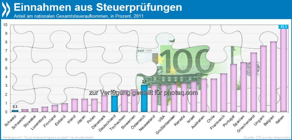Vertrauen ist gut? Kontrollen durch Steuerbehörden brachten 2011 in der Schweiz 0,2 Prozent des Gesamtsteueraufkommens ein (Deutschland: 1,9 & Österreich: 3,1). In Italien wurden 23,1 Prozent der Steuern erst nachträglich gezahlt!  Mehr unter http://bit.ly/10bmQb5 (Tax Administration 2013, S. 212 & 215), © OECD (12.06.2013)