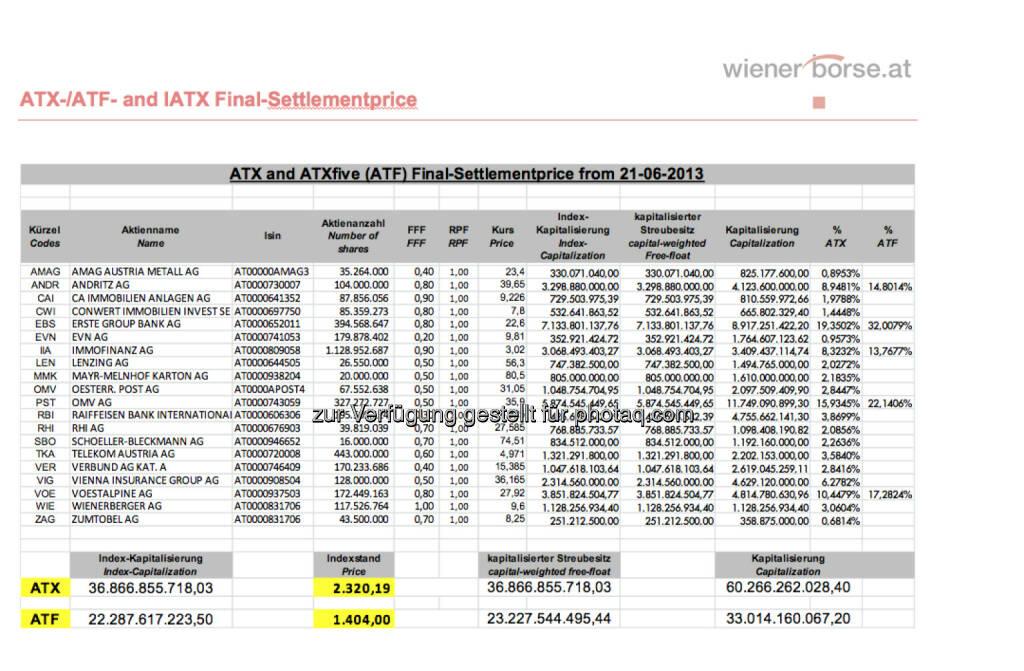 ATX-Settlement, Juni 2013 (c) Wiener Börse (21.06.2013)