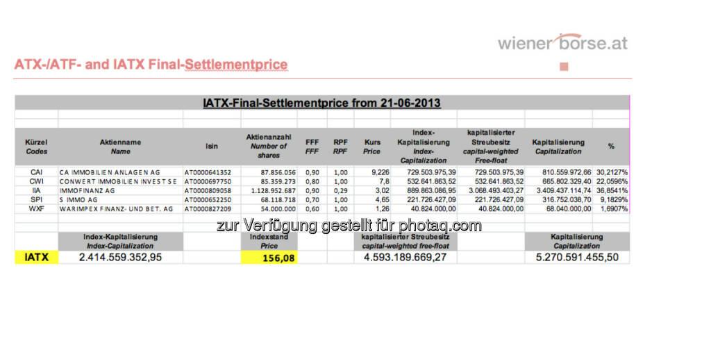 IATX-Settlement, Juni 2013 (c) Wiener Börse (21.06.2013)