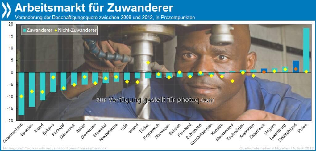 Gut im Geschäft: Die Beschäftigungsquote von Zuwanderern ist seit dem Krisenausbruch in Deutschland und Österreich erheblich gestiegen – entgegen dem Trend in der restlichen OECD.   Mehr unter http://bit.ly/12kqb1O (International Migration Outlook 2013, S. 106), © OECD (25.06.2013)