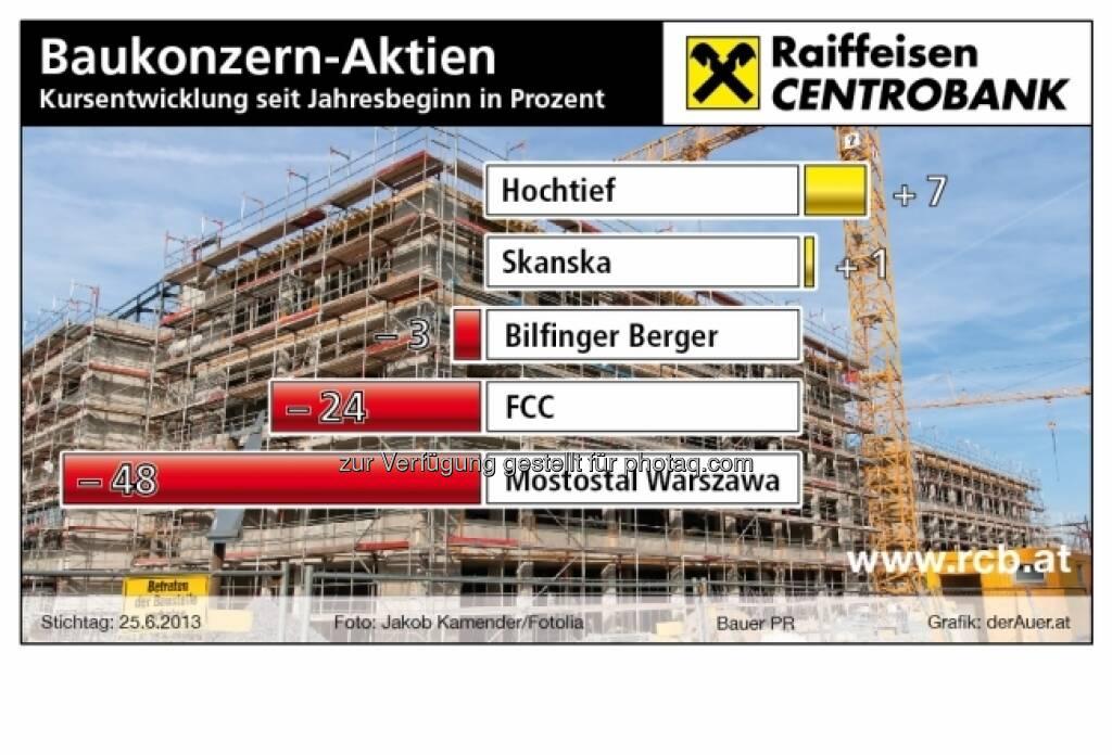 Baukonzern-Aktien Hochtief, Skanska, Bilfinger Berger, FCC, Mostowal - Performance year-to-date (c) derAuer Grafik Buch Web (03.07.2013)