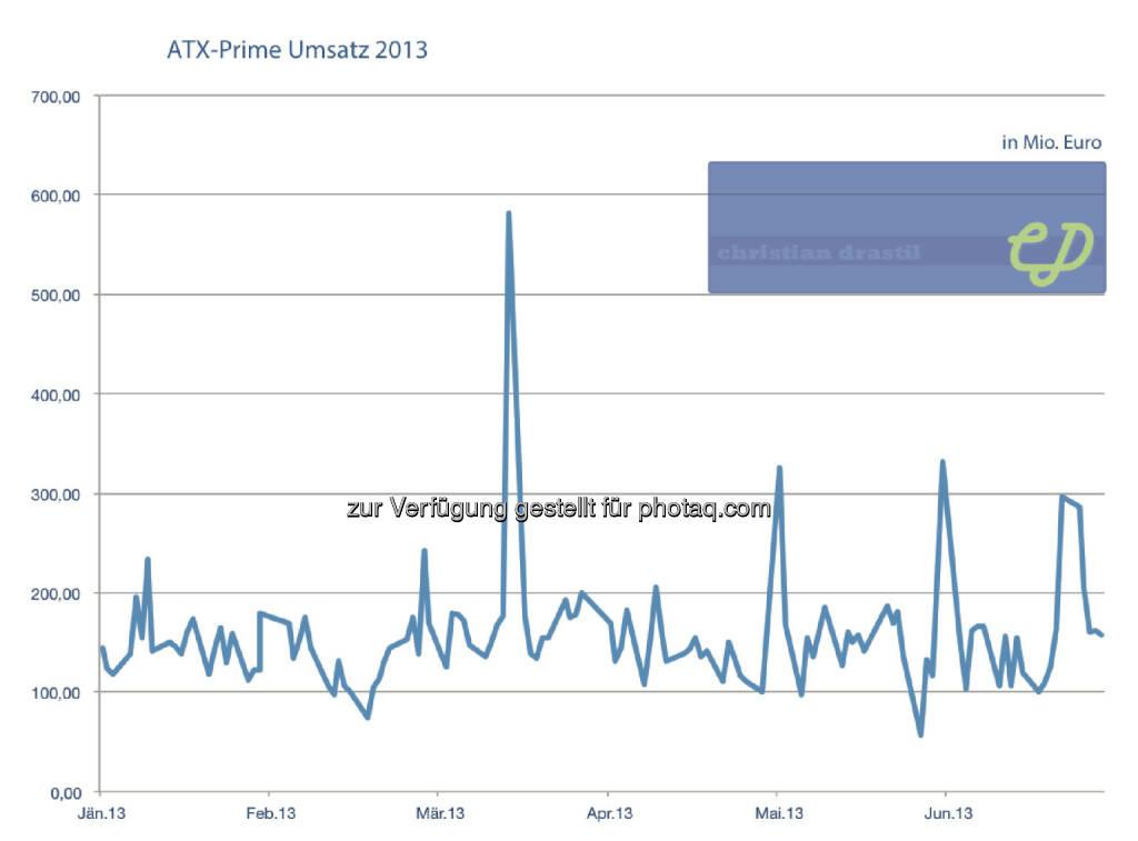 ATXPrime 1. Halbjahr: Die Umsätze auf Tagesbasis (christian-drastil.com/Wiener Börse) (03.07.2013)