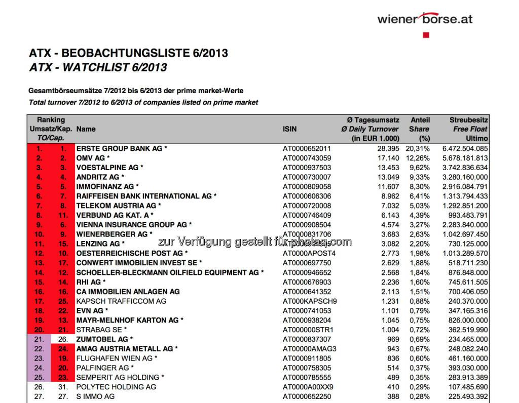 ATX-Beobachtungsliste 6/2013 (c) Wiener Börse (03.07.2013)