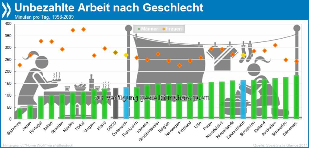 Unbezahlbar! Kochen, Pflegen, Ehrenamt - Frauen leisten im OECD-Schnitt 4,5 Stunden unbezahlte Arbeit am Tag, Männer dagegen nur zwei. In Dänemark ist das Verhältnis zwischen den Geschlechtern am ausgeglichensten.  Mehr unter http://bit.ly/14q48Ls (Die OECD in Zahlen und Fakten 2013, S. 261), © OECD (04.07.2013)