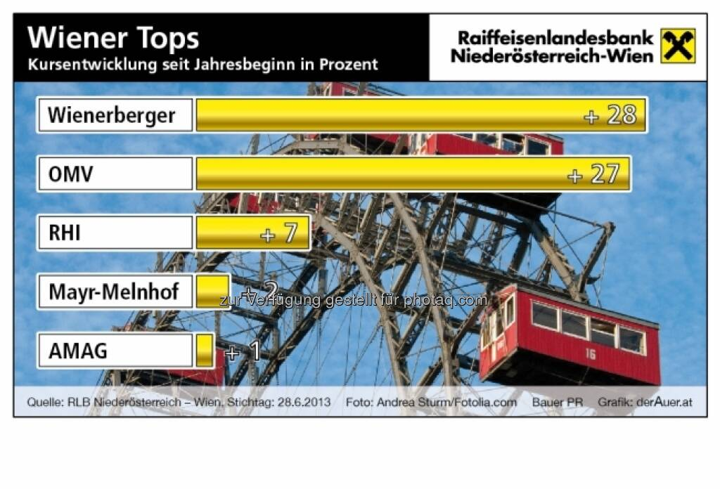 Top-of-ATX Wienerberger, OMV, RHI, Mayr, AMAG - Performance year-to-date (c) derAuer Grafik Buch Web (06.07.2013)