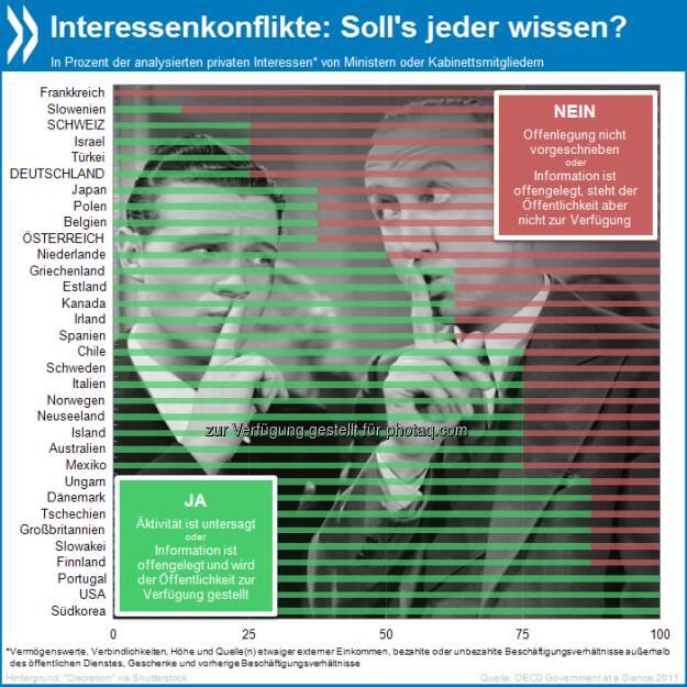 In den USA, Korea und Portugal hat die Öffentlichkeit ein Recht, über alle privaten Interessen von Ministern (z.B. Geschenke, externes Einkommen) informiert zu werden. In Deutschland sind knapp 75 Prozent der Informationen, die zu Interessenkonflikten führen können, geheim oder zumindest nicht öffentlich.  Mehr unter http://bit.ly/14RCzd8 (Die OECD in Zahlen und Fakten 2013, S.209), © OECD (06.07.2013)