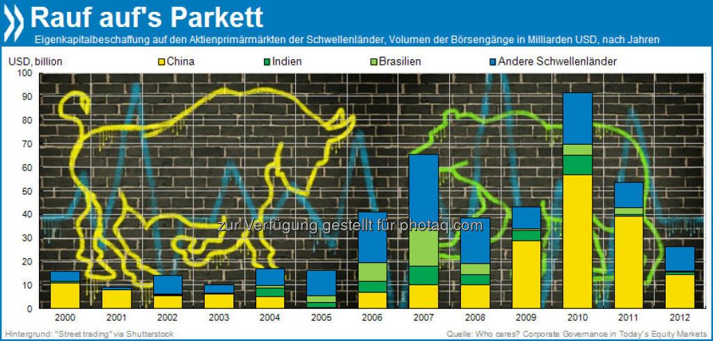 Going public: Seit 2006 trauen sich Unternehmen zunehmend an die nationalen Börsen der Schwellenländer. Zurzeit dominieren die Chinesen das Parkett: Sie mobilisieren mehr als die Hälfte des Eigenkapitals aller Börsenneuzugänge.  Mehr unter http://bit.ly/16u24QV (Who Cares? Corporate Governance in Today's Equity Markets, S. 15), © OECD (12.07.2013)