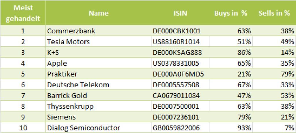 wikifolio-View 17.7.: Die Gesamtübersicht mit Commerzbank meistgehandelt (17.07.2013)