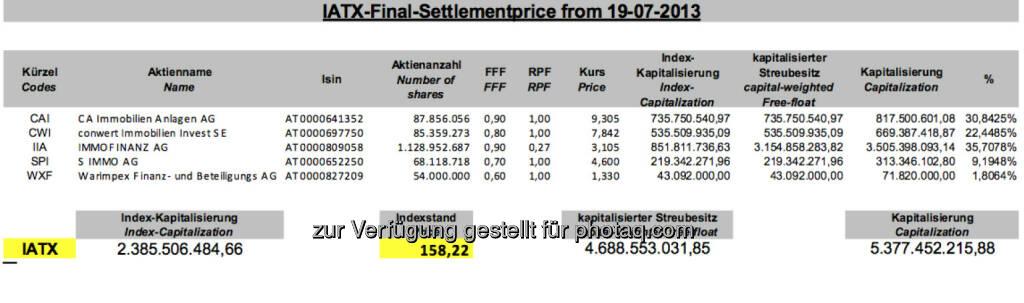 IATX-Settlement Juli 2013 bei 158,22 (c) Wiener Börse (19.07.2013)