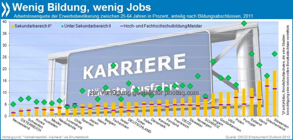Schlechte Bildung, schlechtere Aussichten: Fast überall in der OECD sind Menschen mit niedrigem Bildungsabschluss häufiger arbeitslos als höher Qualifizierte. In Portugal ist die Beziehung zwischen Jobchancen und Bildung am deutlichsten ausgeprägt.  Mehr unter http://bit.ly/12AXzmu (OECD Employment Outlook 2013, S.250), © OECD (20.07.2013)