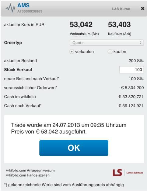 4. Trade für https://www.wikifolio.com/de/DRASTIL1-Stockpicking-sterreich : Verkauf 100 ams zu 53,042 Euro - Kommentar zu AMS (AT0000920863) auf wikifolio am 24.07.2013 09:38:37. Vier Prozent Gegenbewegung ist nach einem 17-Prozent-Loss am Vortag nicht gerade berauschend, daher realisiere ich diesen kleinen Gewinn für die Hälfte der Position. Schliesslich hätte es auch etwas Rückenwind durch AAPL geben können. Der Verkauf erfolgte tradinggetrieben, unter 50 würde ich wieder zulangen ..., © wikifolio WFDRASTIL1 (24.07.2013)