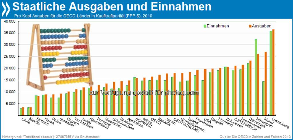 Sta(a)ttliches Einnehmen und Ausgeben: Die Regierungen der OECD-Länder nahmen 2010 durchschnittlich etwa 15.000 US-Dollar pro Bürger ein, gaben aber 16.500 Dollar aus. Nur die Schweiz, Norwegen und Estland machten keine Schulden.  Mehr unter http://bit.ly/1b7kpLy (Die OECD in Zahlen und Fakten, S.204f.), © OECD (24.07.2013)