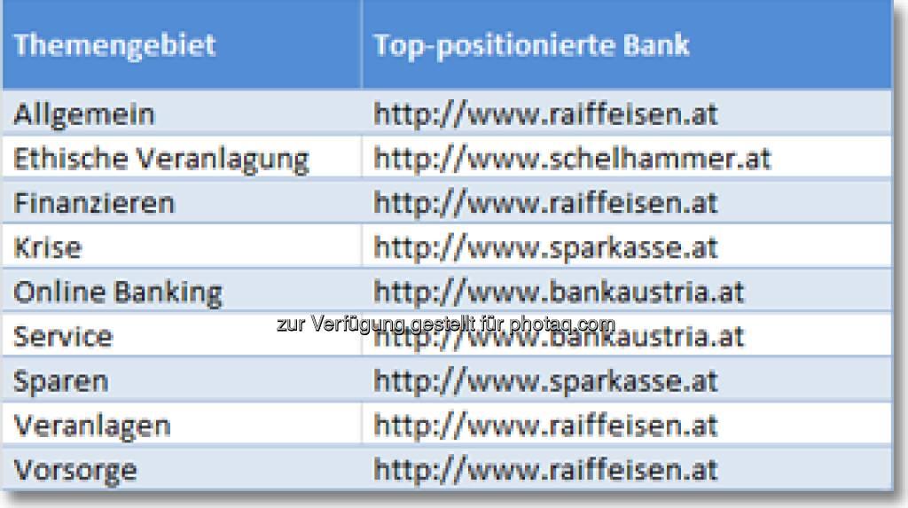 Top-positionierte Banken - Banken & Finanzdienstleister Websites, mehr unter http://www.iphos.com/Dienstleistungen/IT-Consulting/Banken-Ranking-Check/AktuellerBRC.html?brcnlid=2013-6 (24.07.2013)