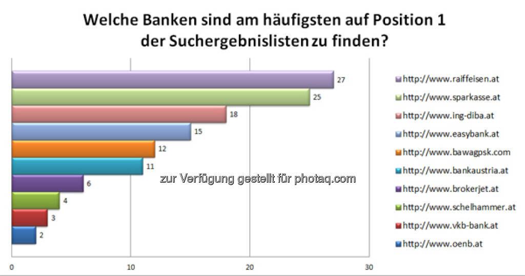 Häufigste Nr. 1- Banken & Finanzdienstleister Websites, mehr unter http://www.iphos.com/Dienstleistungen/IT-Consulting/Banken-Ranking-Check/AktuellerBRC.html?brcnlid=2013-6 (24.07.2013)