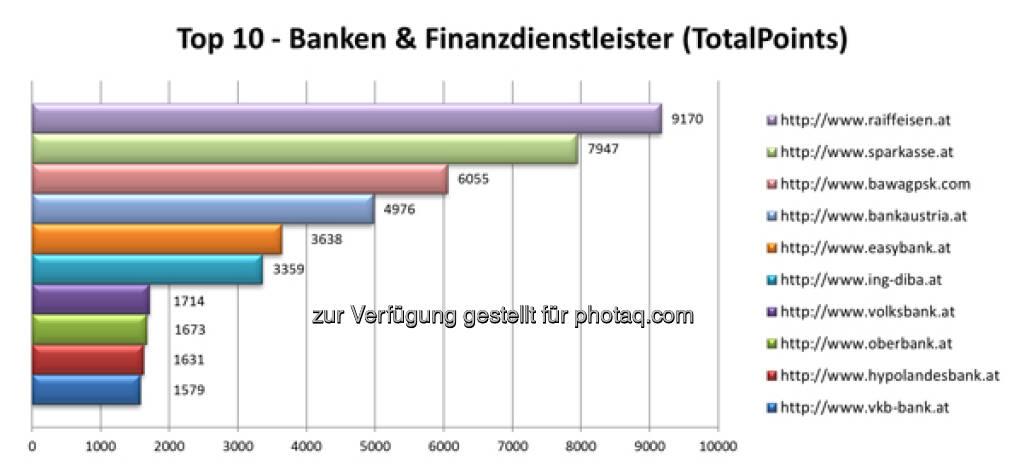 Top 10  - Banken & Finanzdienstleister Websites, mehr unter http://www.iphos.com/Dienstleistungen/IT-Consulting/Banken-Ranking-Check/AktuellerBRC.html?brcnlid=2013-6 (24.07.2013)