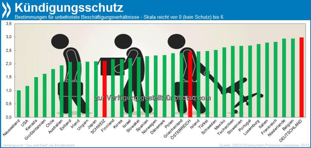 Hire and Fire? Deutschland hat, zusammen mit Belgien und den Niederlanden, die strengsten Bestimmungen für Beschäftigungsschutz innerhalb der OECD. Am anderen Ende der Skala: die englischsprachigen Länder.  Mehr unter http://bit.ly/1aMoq4o (OECD Employment Outlook 2013, S. 86/87, © OECD (26.07.2013)